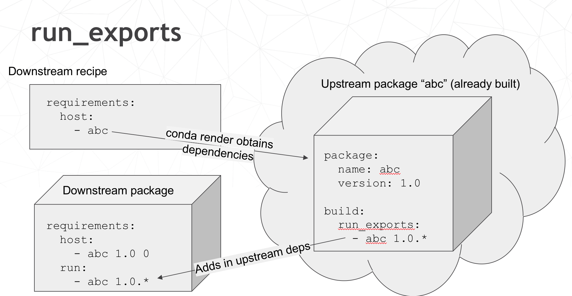 Conda Packages — The Joy of Packaging 0 1 documentation